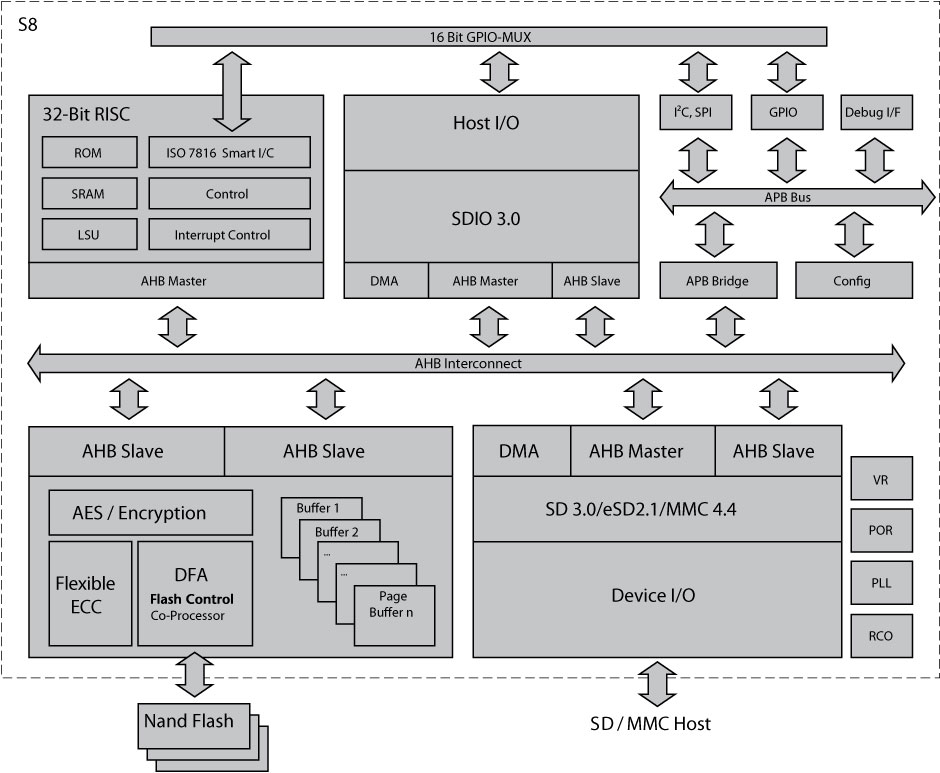 Hyperstone S8 Block Diagram