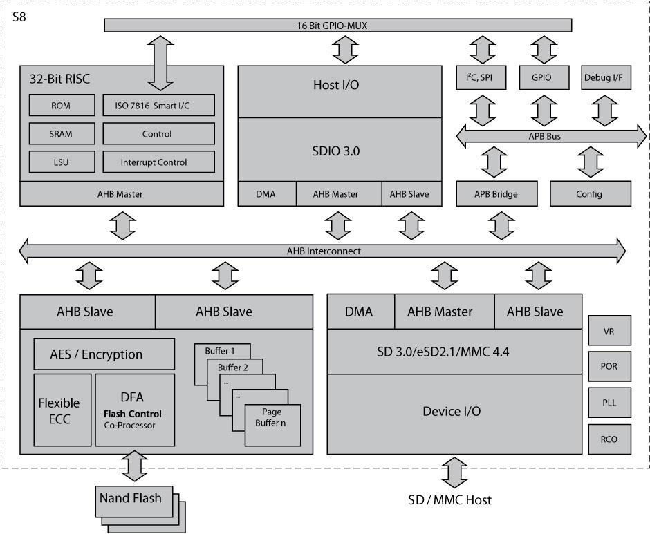 S8 Hyperstone | eMMC, SD & MicroSD Flash Memory Controller