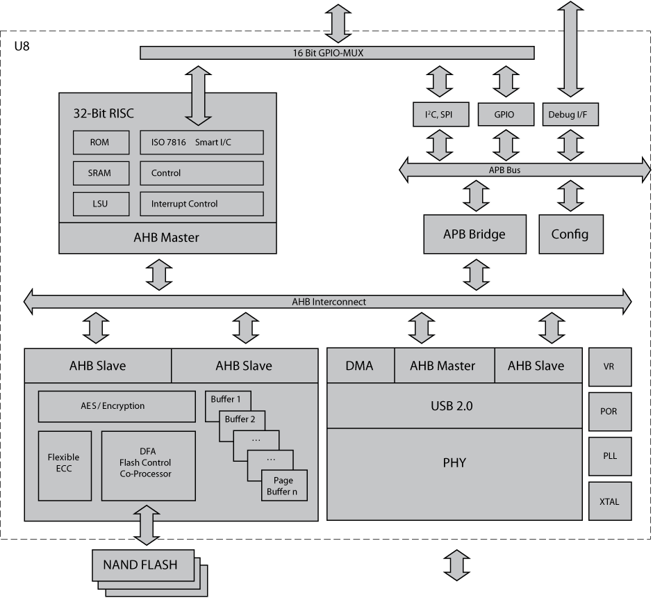 Hyperstone U8 Block Diagram