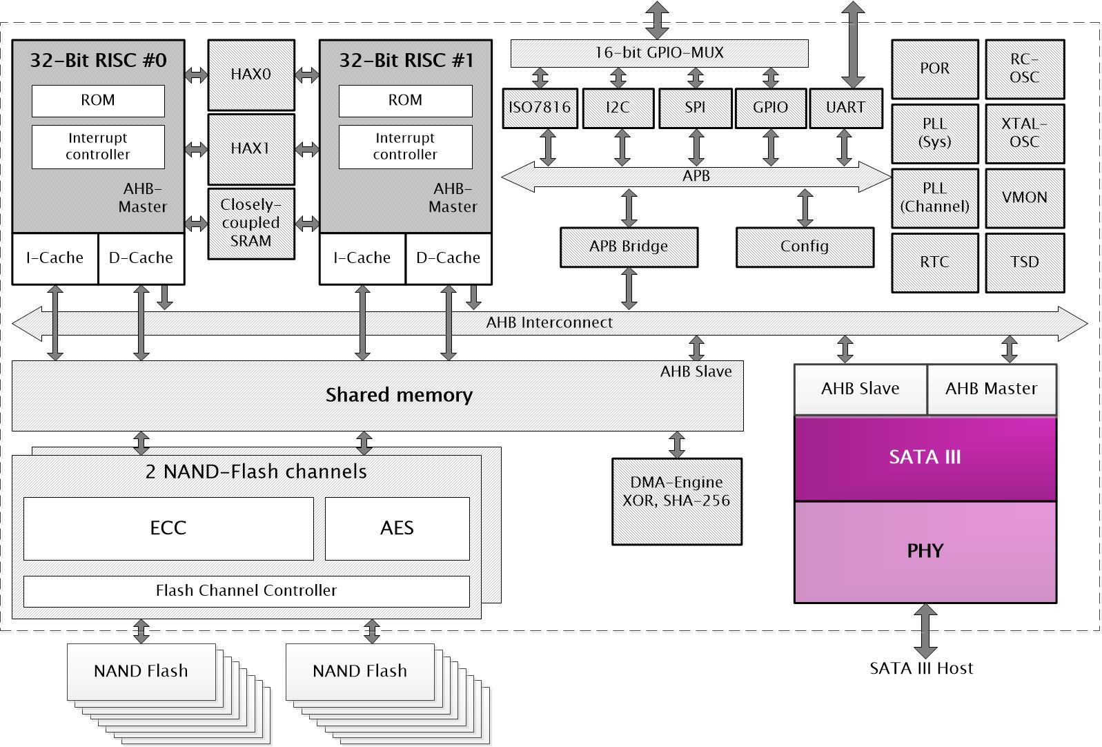X1 Block Diagram
